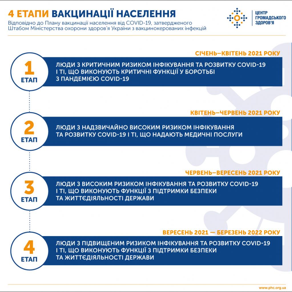fb221220_vakzina_vikonannya_infografika4_1080x1080_rgb_72_dpi3